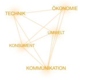 MARK-MAN Navigator 2013 – Planungsdimensionen