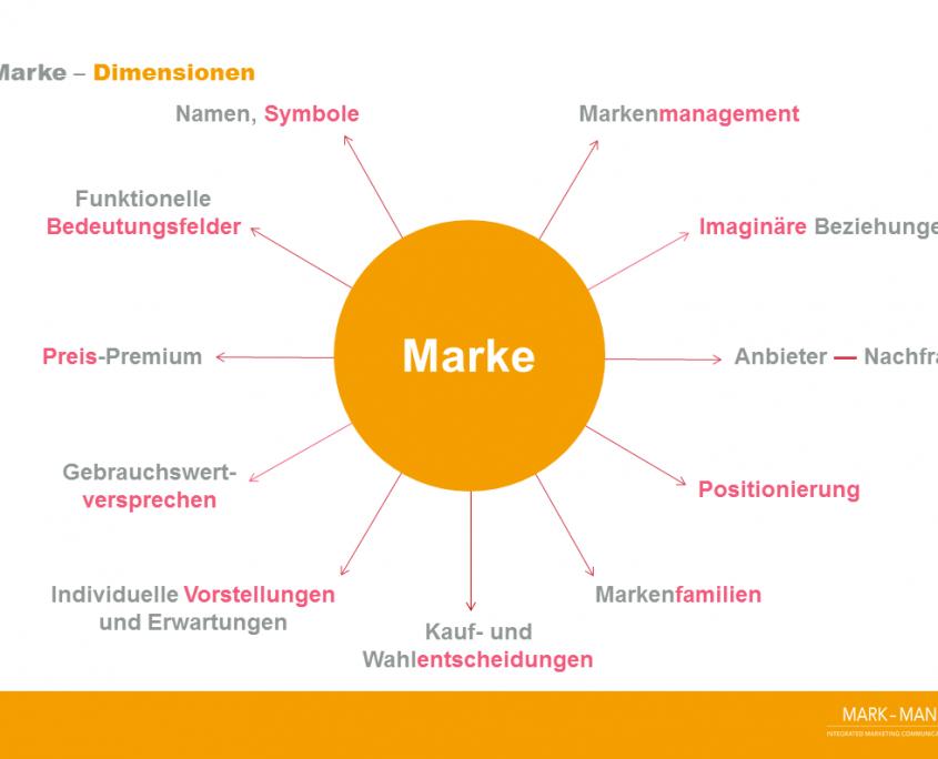 Markenentwicklung BRANDMADE™