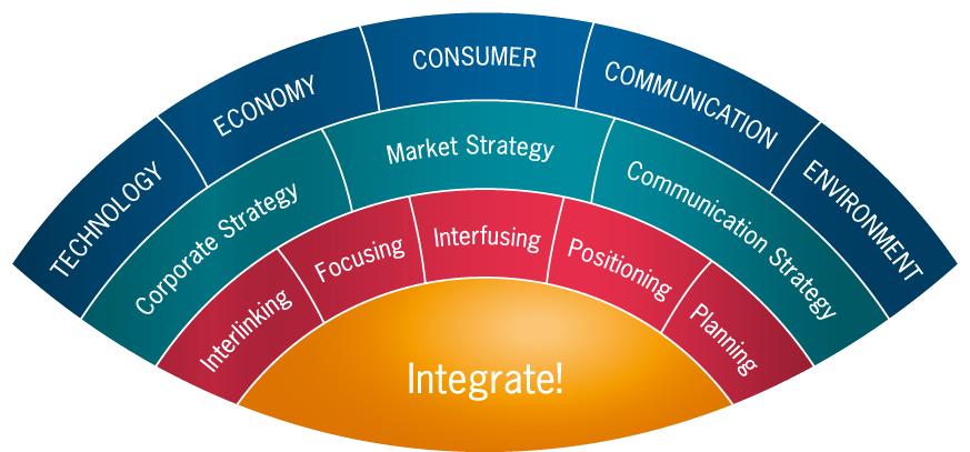 Integrierte Marketingkommunikation